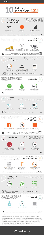 2015 Predictions – 10 Digital Marketing Forecasts You Should Keep an Eye on